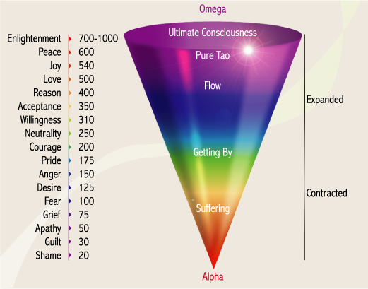 consciousness-scale-vibration